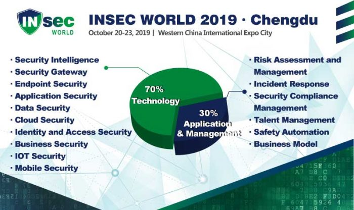 Analysing INSEC WORLD by Professions' Point of View | Insec